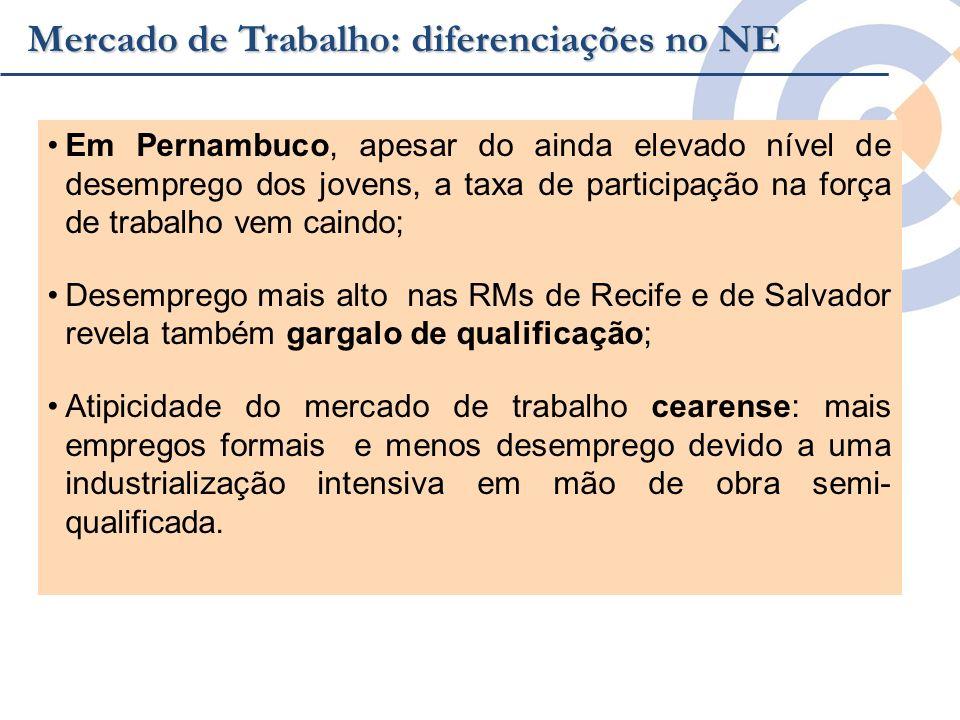 Clique para editar o estilo do título mestre Em Pernambuco, apesar do ainda elevado nível de desemprego dos jovens, a taxa de participação na força de