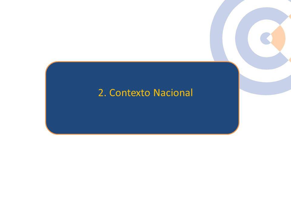 Clique para editar o estilo do título mestre 2. Contexto Nacional