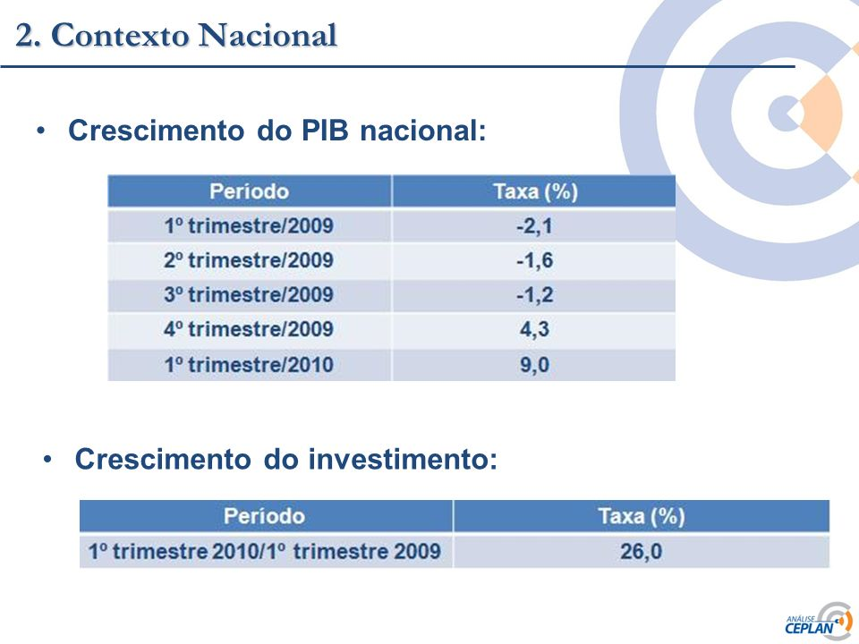 Clique para editar o estilo do título mestre 2. Contexto Nacional Crescimento do PIB nacional: Crescimento do investimento: