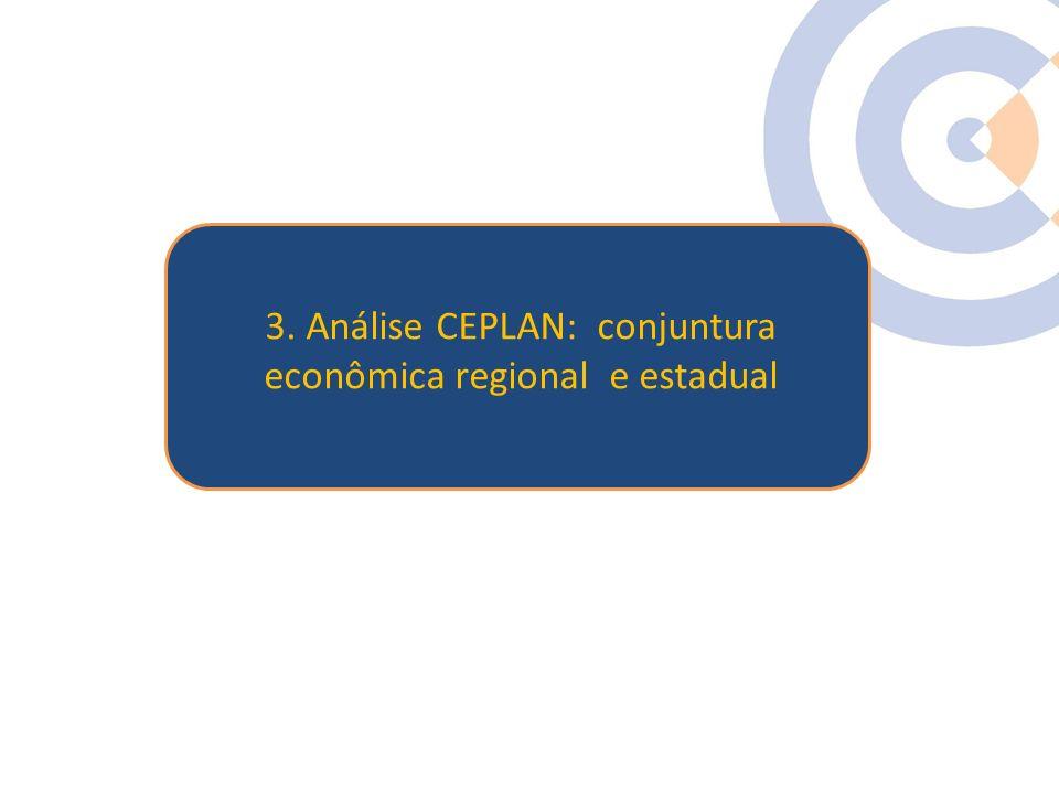 Clique para editar o estilo do título mestre 3. Análise CEPLAN: conjuntura econômica regional e estadual