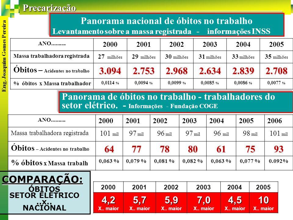 Precarização 10 COMPARAÇÃO: ÓBITOS SETOR ELÉTRICO..x..