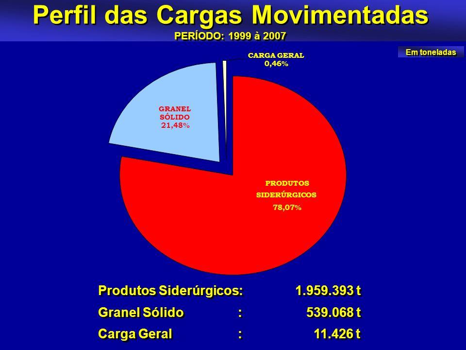 Perfil das Cargas Movimentadas PERÍODO: 1999 à 2007 Produtos Siderúrgicos: 1.959.393 t Granel Sólido: 539.068 t Carga Geral: 11.426 t Produtos Siderúr