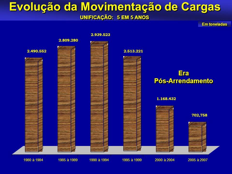 Evolução da Movimentação de Cargas UNIFICAÇÃO: 5 EM 5 ANOS 2.490.552 2.809.280 2.939.523 2.513.221 1.168.432 702,758 1980 à 19841985 à 19891990 à 1994