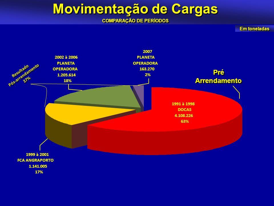 Movimentação de Cargas COMPARAÇÃO DE PERÍODOS Em toneladas 2007 PLANETA OPERADORA 163.270 2% 2002 à 2006 PLANETA OPERADORA 1.205.614 18% 1999 à 2001 F