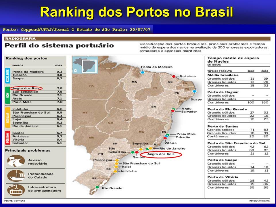 Ranking dos Portos no Brasil Fonte: Coppead/UFRJ/Jornal O Estado de São Paulo: 30/07/07