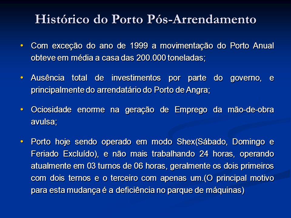 Com exceção do ano de 1999 a movimentação do Porto Anual obteve em média a casa das 200.000 toneladas; Com exceção do ano de 1999 a movimentação do Po