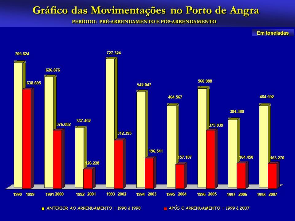 Gráfico das Movimentações no Porto de Angra PERÍODO: PRÉ-ARRENDAMENTO E PÓS-ARRENDAMENTO Em toneladas 705.824 626.876 337.452 727.324 542.047 464.567