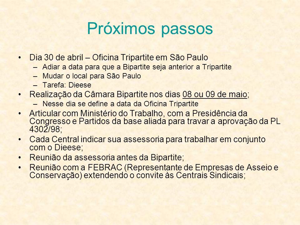 Próximos passos Dia 30 de abril – Oficina Tripartite em São Paulo –Adiar a data para que a Bipartite seja anterior a Tripartite –Mudar o local para Sã