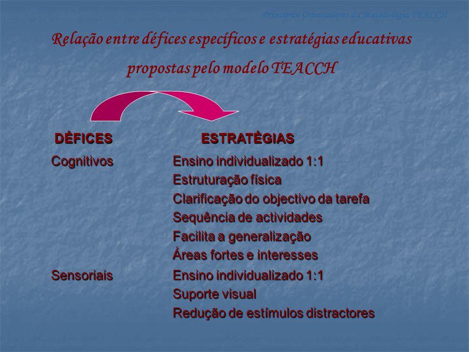 Princípios Orientadores da Metodologia TEACCH DÉFICES ESTRATÉGIAS ESTRATÉGIAS Comunicacionais Informação visual Estimula a generalização Facilita a linguagem receptiva Trabalha conceitos em contextos naturais Comportamentais Estruturação física Informação visual Rotinas e regras explicitas Redução de estímulos distractores Sociais Promove a ligação com a comunidade Adequa os requisitos sociais a cada criança Estimula actividades da vida diária (autonomia)