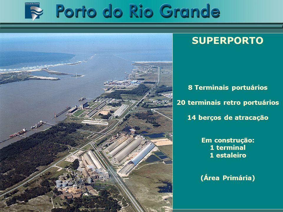 SUPERPORTO 8 Terminais portuários 20 terminais retro portuários 14 berços de atracação Em construção: 1 terminal 1 estaleiro (Área Primária)