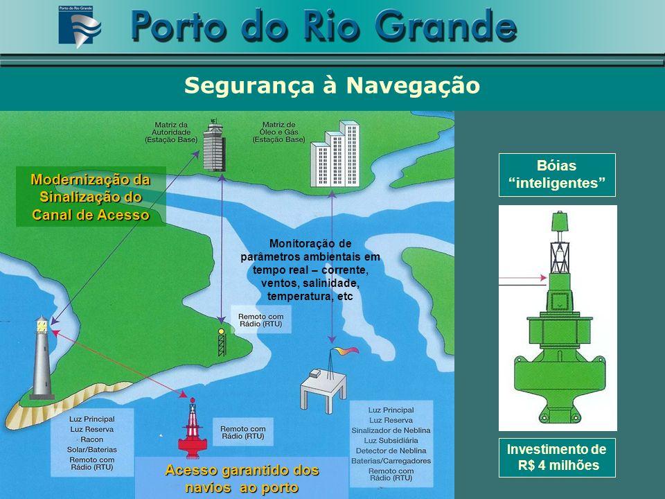 Investimento de R$ 4 milhões Monitoração de parâmetros ambientais em tempo real – corrente, ventos, salinidade, temperatura, etc Modernização da Sinal