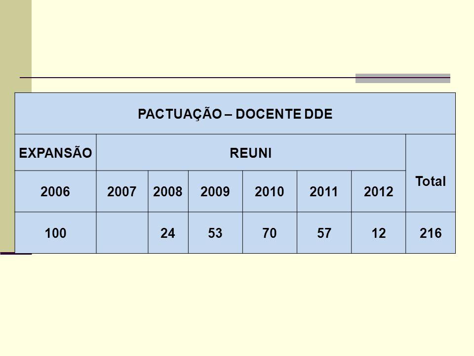 PACTUAÇÃO – DOCENTE DDE EXPANSÃOREUNI Total 2006200720082009201020112012 100 2453705712216