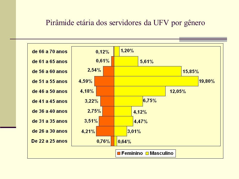 Pirâmide etária dos servidores da UFV por gênero