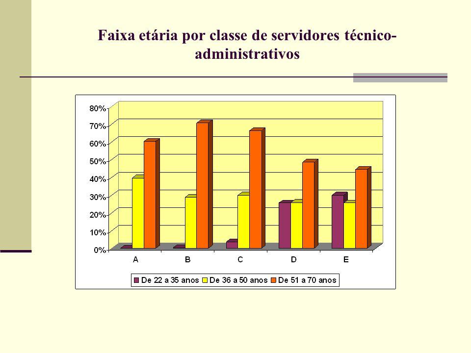 Faixa etária por classe de servidores técnico- administrativos