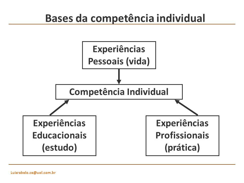 Luisrabelo.ce@uol.com.br Bases da competência individual Experiências Educacionais (estudo) Experiências Profissionais (prática) Experiências Pessoais