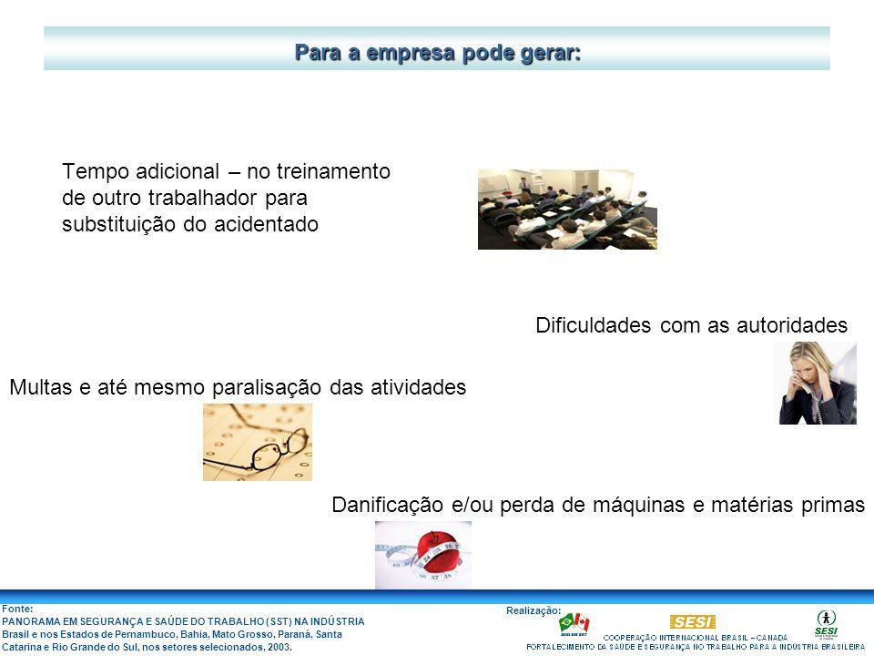 Fonte: PANORAMA EM SEGURANÇA E SAÚDE DO TRABALHO (SST) NA INDÚSTRIA Brasil e nos Estados de Pernambuco, Bahia, Mato Grosso, Paraná, Santa Catarina e R