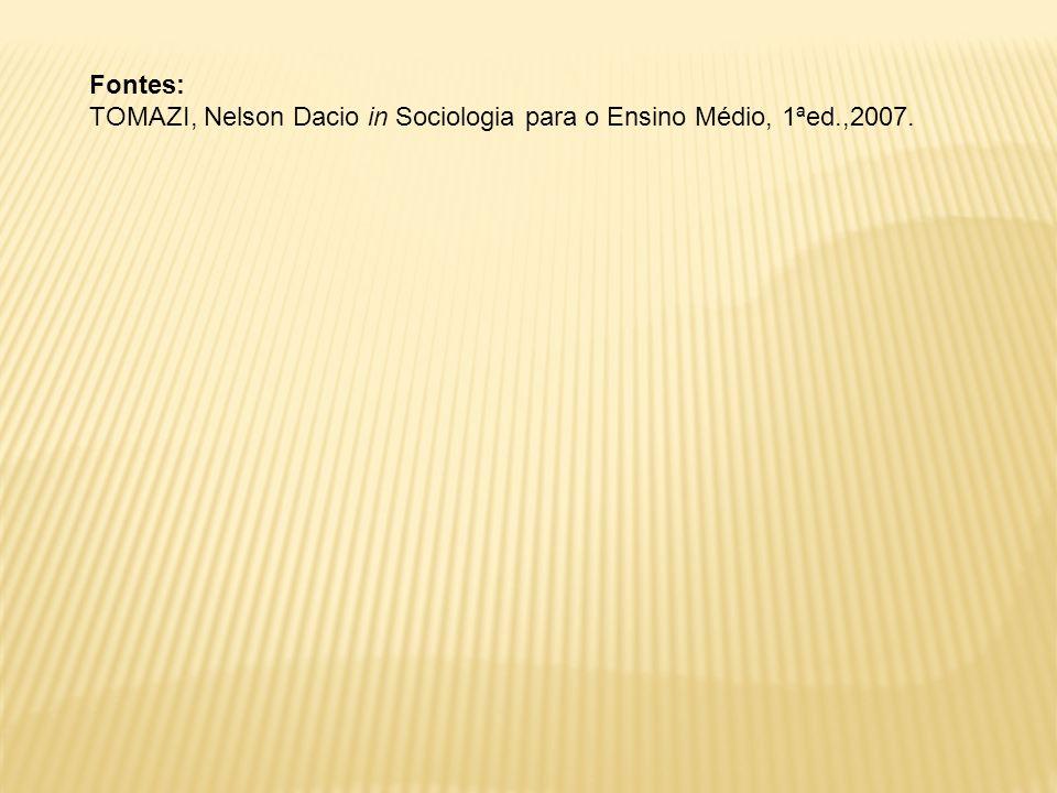 Fontes: TOMAZI, Nelson Dacio in Sociologia para o Ensino Médio, 1ªed.,2007.