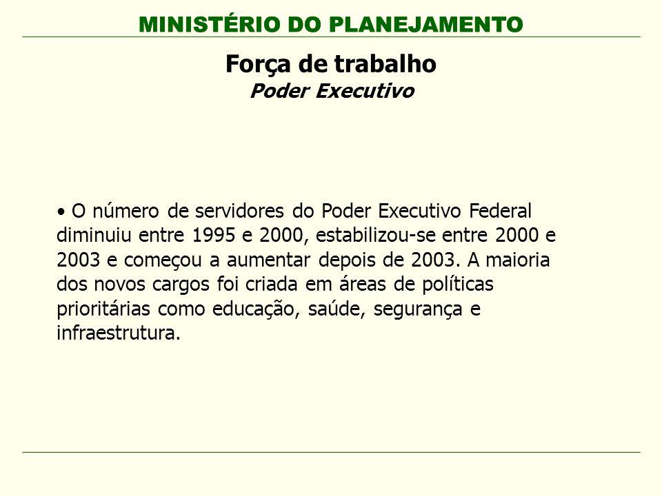 MINISTÉRIO DO PLANEJAMENTO O número de servidores do Poder Executivo Federal diminuiu entre 1995 e 2000, estabilizou-se entre 2000 e 2003 e começou a