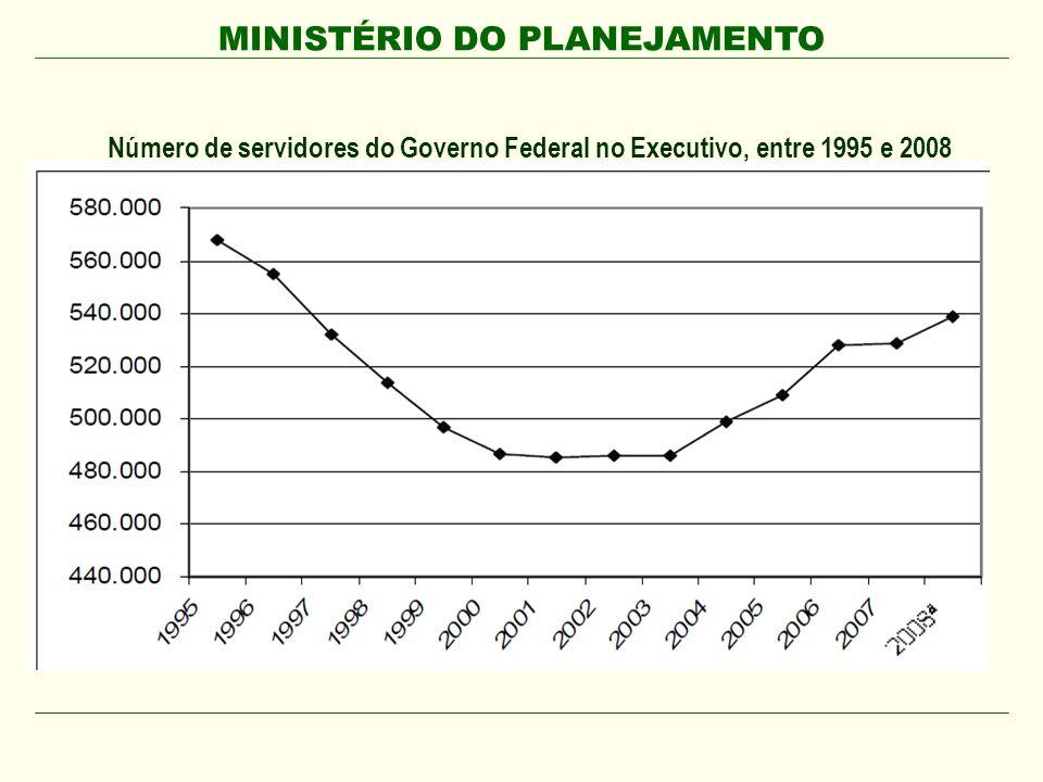 MINISTÉRIO DO PLANEJAMENTO Número de servidores do Governo Federal no Executivo, entre 1995 e 2008