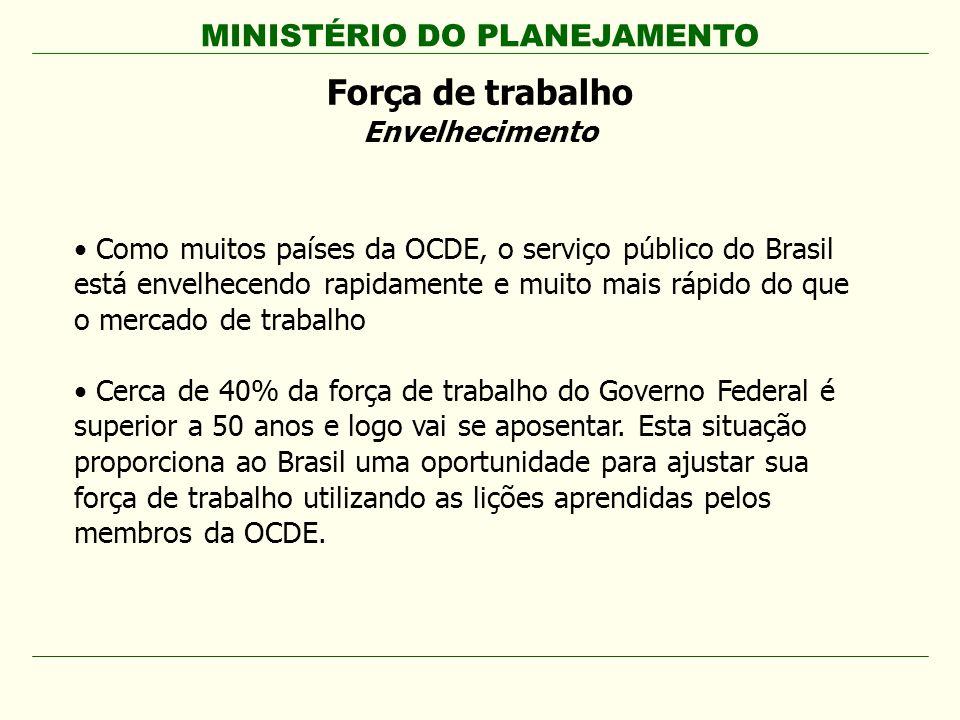 MINISTÉRIO DO PLANEJAMENTO Força de trabalho Envelhecimento Como muitos países da OCDE, o serviço público do Brasil está envelhecendo rapidamente e mu