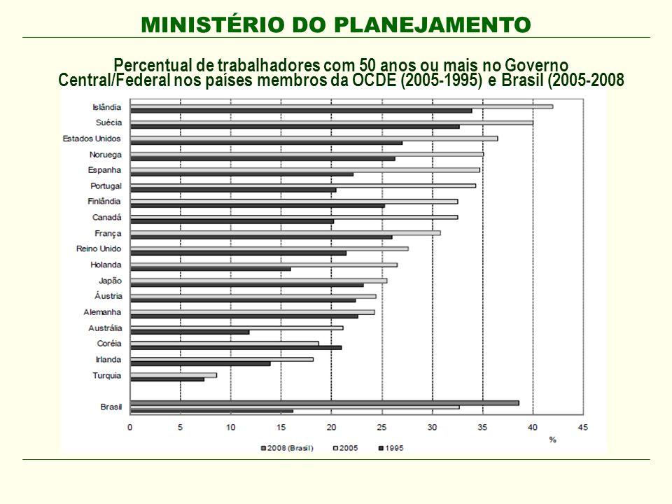 MINISTÉRIO DO PLANEJAMENTO Percentual de trabalhadores com 50 anos ou mais no Governo Central/Federal nos países membros da OCDE (2005-1995) e Brasil