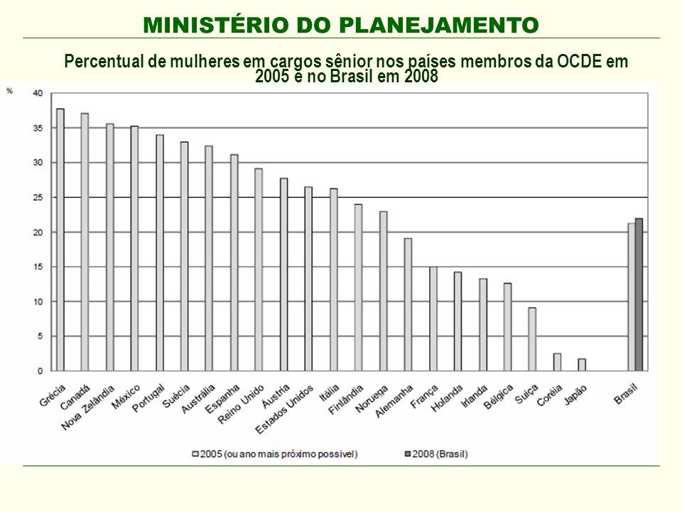 MINISTÉRIO DO PLANEJAMENTO Percentual de mulheres em cargos sênior nos países membros da OCDE em 2005 e no Brasil em 2008