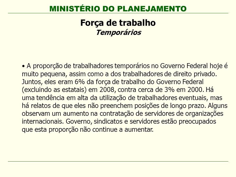 MINISTÉRIO DO PLANEJAMENTO Força de trabalho Temporários A proporção de trabalhadores temporários no Governo Federal hoje é muito pequena, assim como