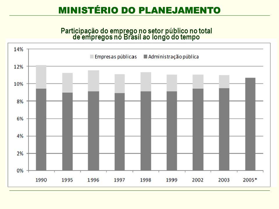 MINISTÉRIO DO PLANEJAMENTO O emprego público em geral tem aumentado em números absolutos, 12% de 1990 a 1999, mais de 15% entre 1999 e 2003, e 10% entre 2005 e 2008, a nível federal e nos municípios.