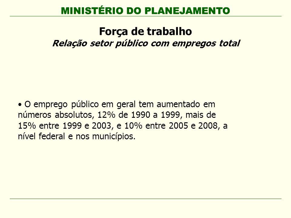 MINISTÉRIO DO PLANEJAMENTO O emprego público em geral tem aumentado em números absolutos, 12% de 1990 a 1999, mais de 15% entre 1999 e 2003, e 10% ent