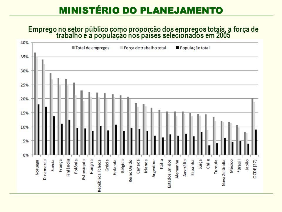 MINISTÉRIO DO PLANEJAMENTO Emprego no setor público como proporção dos empregos totais, a força de trabalho e a população nos países selecionados em 2