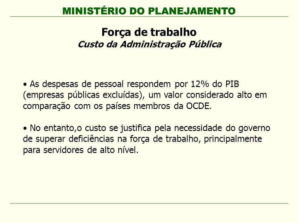 MINISTÉRIO DO PLANEJAMENTO Força de trabalho Custo da Administração Pública MINISTÉRIO DO PLANEJAMENTO As despesas de pessoal respondem por 12% do PIB