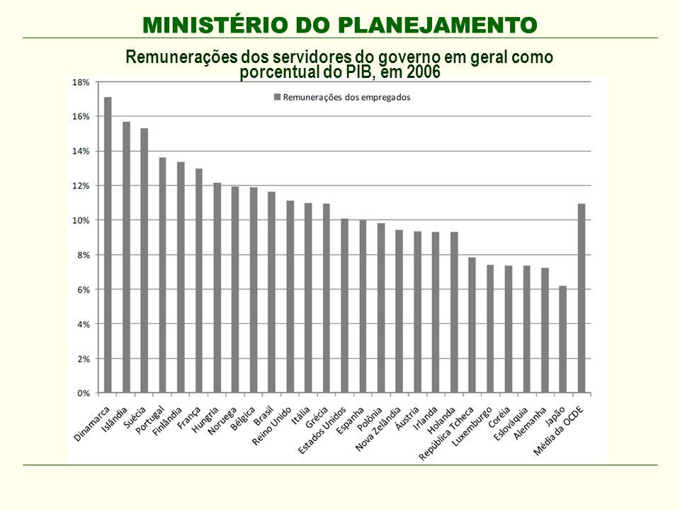 MINISTÉRIO DO PLANEJAMENTO O Brasil tem uma proporção de servidores federais bastante semelhante à de outros países federativos.