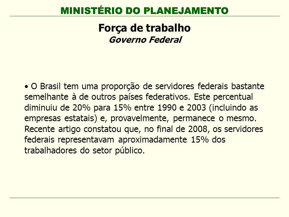 MINISTÉRIO DO PLANEJAMENTO O Brasil tem uma proporção de servidores federais bastante semelhante à de outros países federativos. Este percentual dimin