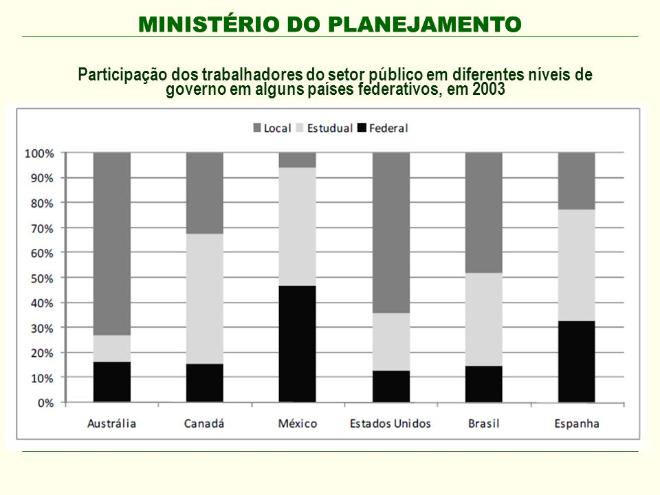 MINISTÉRIO DO PLANEJAMENTO Participação dos trabalhadores do setor público em diferentes níveis de governo em alguns países federativos, em 2003