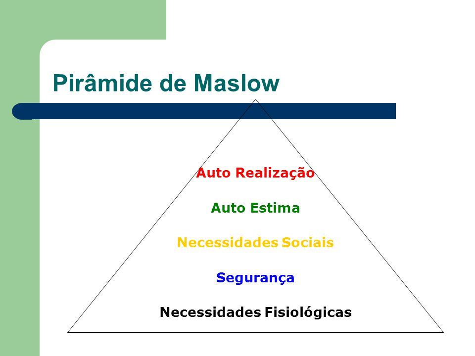 Pirâmide de Maslow Auto Realização Auto Estima Necessidades Sociais Segurança Necessidades Fisiológicas