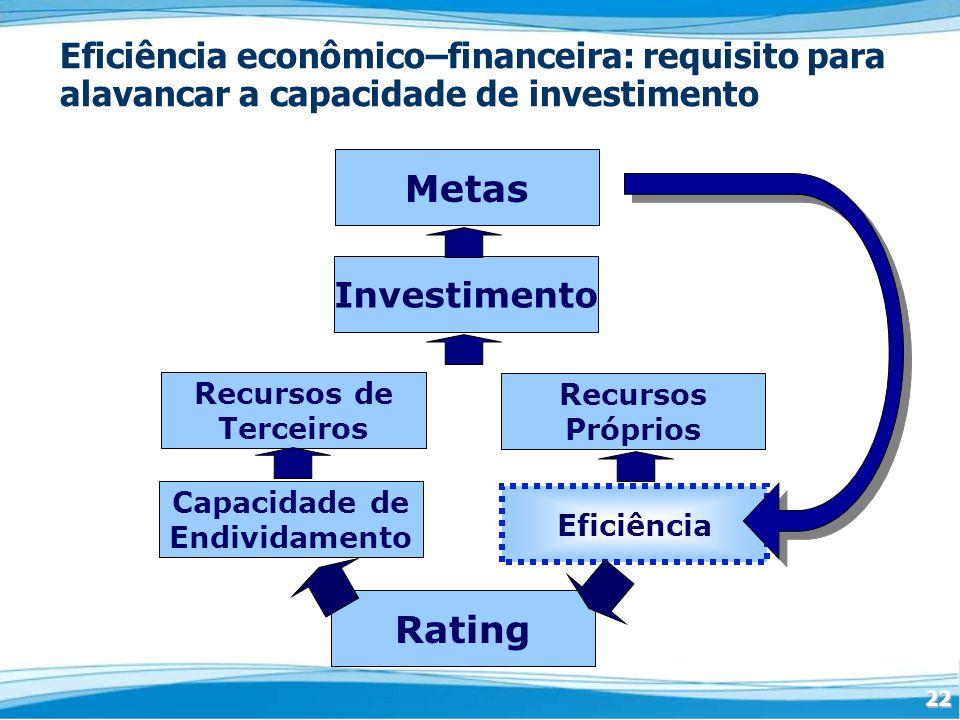 22 Recursos de Terceiros Eficiência Eficiência econômico–financeira: requisito para alavancar a capacidade de investimento Rating Investimento Metas Recursos Próprios Capacidade de Endividamento
