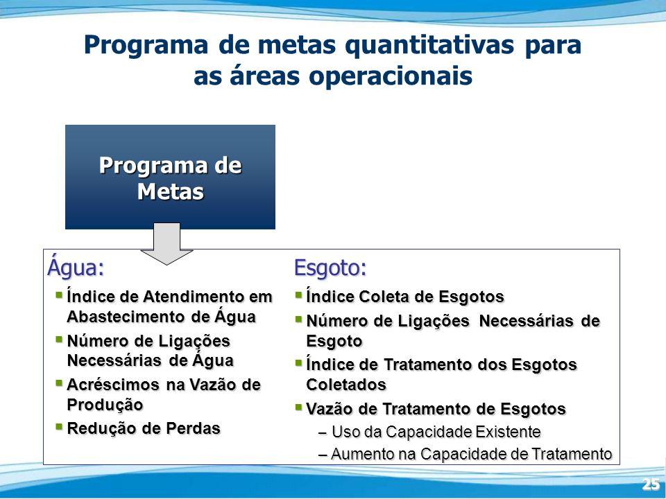 25 Programa de Metas Programa de Metas Programa de metas quantitativas para as áreas operacionais Água:Esgoto: Índice de Atendimento em Abastecimento de Água Índice de Atendimento em Abastecimento de Água Número de Ligações Necessárias de Água Número de Ligações Necessárias de Água Acréscimos na Vazão de Produção Acréscimos na Vazão de Produção Redução de Perdas Redução de Perdas Índice Coleta de Esgotos Índice Coleta de Esgotos Número de Ligações Necessárias de Esgoto Número de Ligações Necessárias de Esgoto Índice de Tratamento dos Esgotos Coletados Índice de Tratamento dos Esgotos Coletados Vazão de Tratamento de Esgotos Vazão de Tratamento de Esgotos – Uso da Capacidade Existente – Aumento na Capacidade de Tratamento