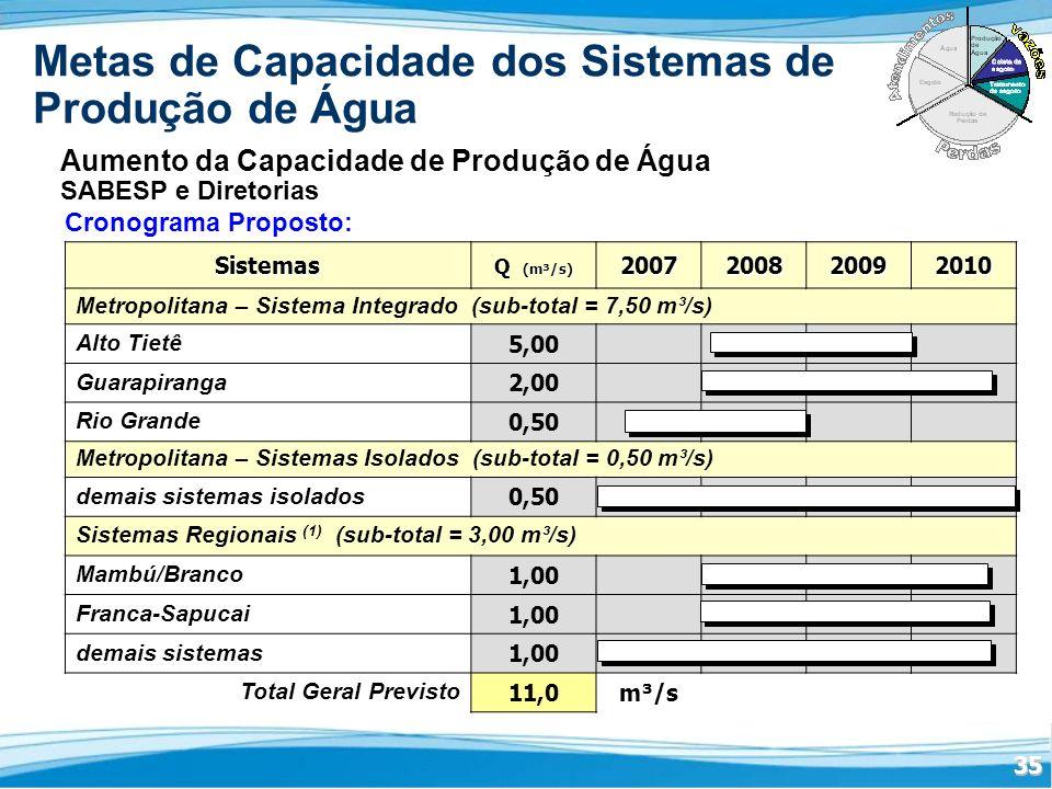 35 Metas de Capacidade dos Sistemas de Produção de Água Aumento da Capacidade de Produção de Água SABESP e Diretorias Cronograma Proposto:Sistemas Q (m³/s) 2007200820092010 Metropolitana – Sistema Integrado (sub-total = 7,50 m³/s) Alto Tietê 5,00 Guarapiranga 2,00 Rio Grande 0,50 Metropolitana – Sistemas Isolados (sub-total = 0,50 m³/s) demais sistemas isolados 0,50 Sistemas Regionais (1) (sub-total = 3,00 m³/s) Mambú/Branco 1,00 Franca-Sapucai 1,00 demais sistemas 1,00 Total Geral Previsto 11,0m³/s