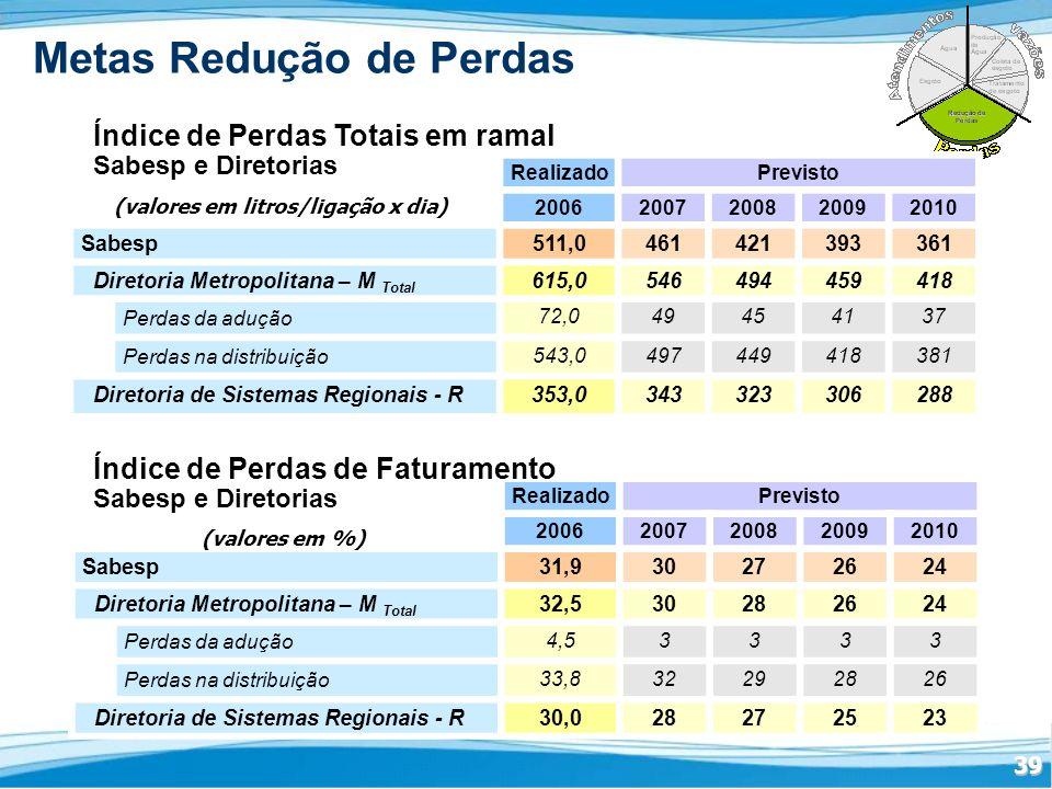 39 Metas Redução de Perdas RealizadoPrevisto 20062007200820092010 Sabesp511,0461421393361 Diretoria Metropolitana – M Total 615,0546494459418 Perdas da adução 72,049454137 Perdas na distribuição 543,0497449418381 Diretoria de Sistemas Regionais - R353,0343323306288 Índice de Perdas Totais em ramal Sabesp e Diretorias (valores em litros/ligação x dia) RealizadoPrevisto 20062007200820092010 Sabesp31,930272624 Diretoria Metropolitana – M Total 32,530282624 Perdas da adução 4,53333 Perdas na distribuição 33,832292826 Diretoria de Sistemas Regionais - R30,028272523 (valores em %) Índice de Perdas de Faturamento Sabesp e Diretorias