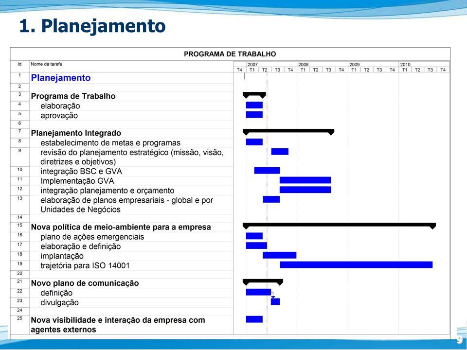 30 Metas de Capacidade e Qualidade Propostas Resumo Geral (*) Comentários: Água Produção Água – Produção: Alto Tietê – 5 m³/s, Guarapiranga – 2 m³/s, Rio Grande – 0,5 m³/s, Mambú/Branco–1,0 m³/s, Franca-Sapucai–1,0 m³/s demais sistemas (M e R) – 1,5 m³/s.