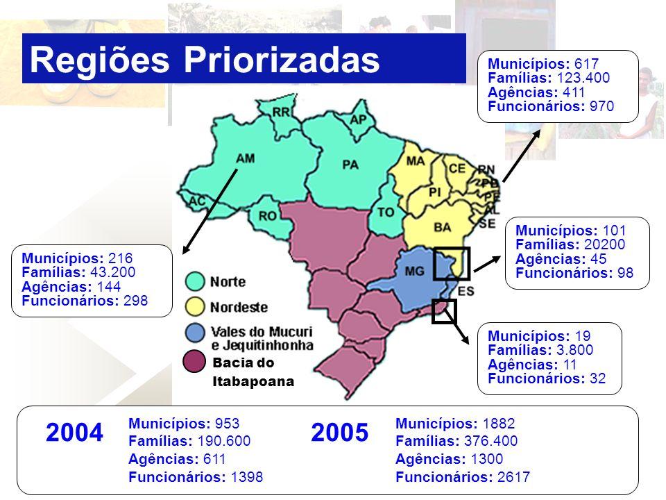 Regiões Priorizadas Municípios: 101 Famílias: 20200 Agências: 45 Funcionários: 98 Municípios: 617 Famílias: 123.400 Agências: 411 Funcionários: 970 Mu