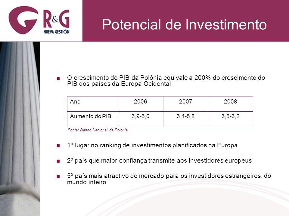 Potencial de Investimento O crescimento do PIB da Polónia equivale a 200% do crescimento do PIB dos países da Europa Ocidental 1º lugar no ranking de investimentos planificados na Europa 2º país que maior confiança transmite aos investidores europeus 5º país mais atractivo do mercado para os investidores estrangeiros, do mundo inteiro AnoAno200620072008 Aumento do PIB3,9-5,03,4-5,83,5-6,2 Fonte: Banco Nacional da Polónia
