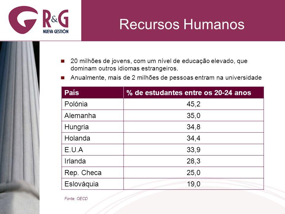 Recursos Humanos 50% da sociedade polaca tem menos de 35 anos Existe um total de 427 universidades a nível nacional Empregados formados com uma boa capacidade de trabalho PaísMédia de horas de trabalho, anualmente por pessoa Coreia2380 Polónia1957 México1920 Eslováquia1913 Rep.
