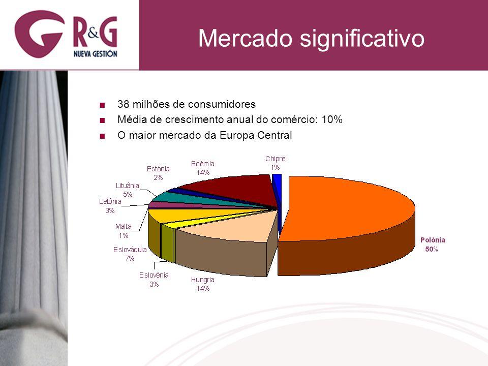 Mercado significativo 38 milhões de consumidores Média de crescimento anual do comércio: 10% O maior mercado da Europa Central