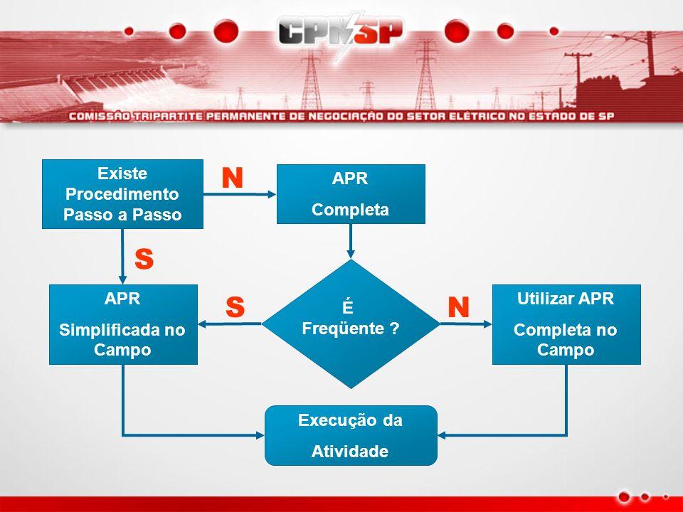 APR Completa APR Simplificada no Campo Utilizar APR Completa no Campo É Freqüente ? N S SN Existe Procedimento Passo a Passo Execução da Atividade