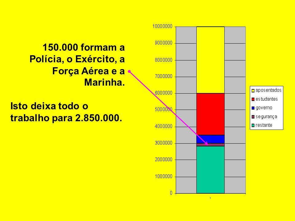150.000 formam a Polícia, o Exército, a Força Aérea e a Marinha.