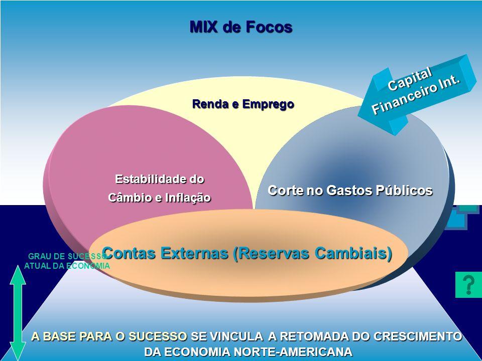 COQUETEL DE VARIÁVEIS PARA O EQULÍBRIO DO SISTEMA MACROECONOMIA & MICROECONOMIA