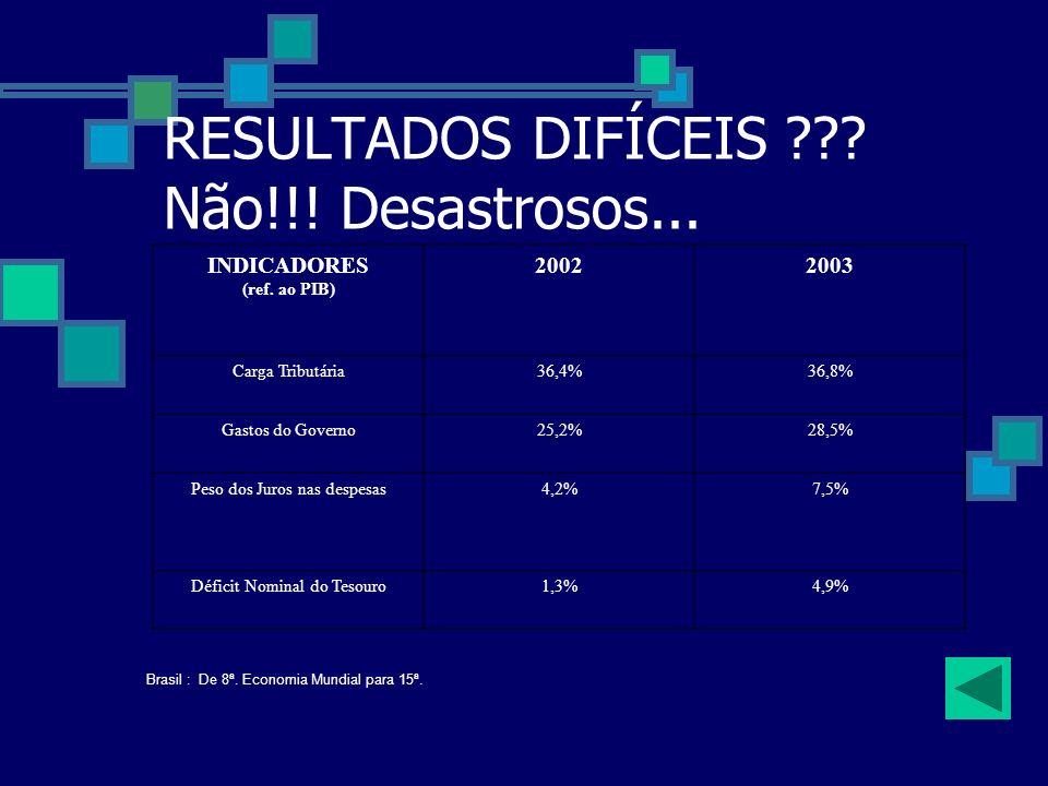 Alguns Indicadores: Indicadores da Macroeconomia 20022003 Capital FinanceiroDólar 3,902,95 Risco-Brasil 2440620 Balança ComercialTransações Correntes