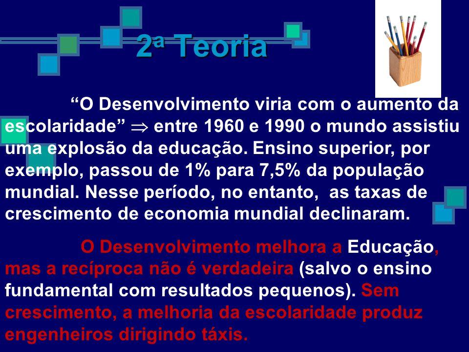 1 a Teoria Aumento dos Investimentos provoca Desenvolvimento estudados 138 países (1965-1995) isso só aconteceu em 4 {Israel, Libéria, Tunísia e Reuni