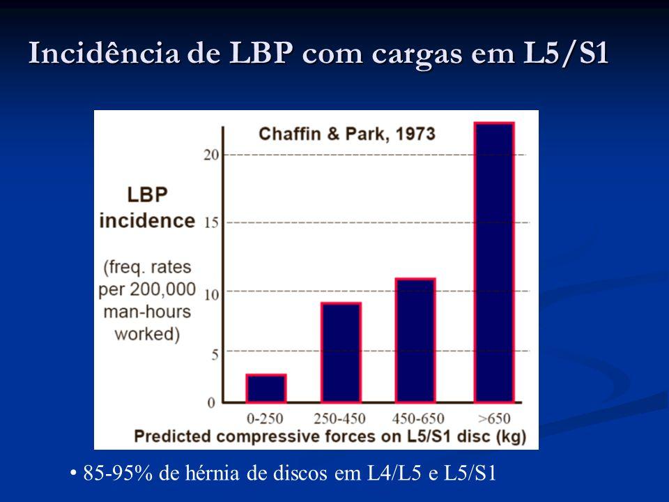 Probabilidade de incidência de LBP Caso de HERRIN et al.(1986) ; 6912 trabalhadores com 55 tarefas, carga exercida na coluna, a) < 4,5 kN e b) 4,5-6,8 kN Resultado: caso b teve 1,5 vezes maior a incidência de LBP